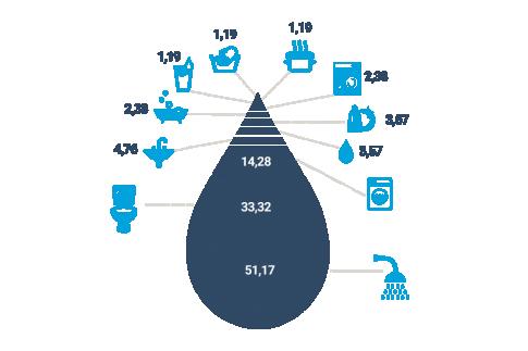Hoeveel water verbruikt een gezin